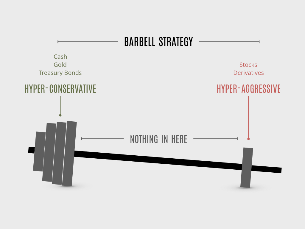barbell strategy taleb